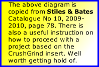 The above diagram is copied from Stiles & Bates Catalogue No 10, 2009-2010, page 78. There is also a useful instruction on how to proceed with a project based on the CrushGrind insert. Well worth getting hold of.